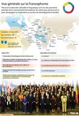 Vue générale sur la Francophonie