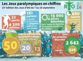 Rio de Janeiro lance ses Jeux paralympique en samba, mais sans Thomas Bach