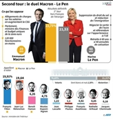 Hollande appelle à voter Macron, retour sur le terrain pour Le Pen