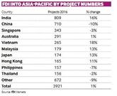 IDE : le Vietnam dans le top 5 en Asie-Pacifique