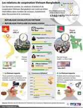 Les relations de coopération Vietnam - Bangladesh