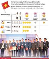 Performances du Vietnam aux Olympiades internationales