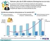 Vietnam : plus de 61.000 créations dentreprises en six mois