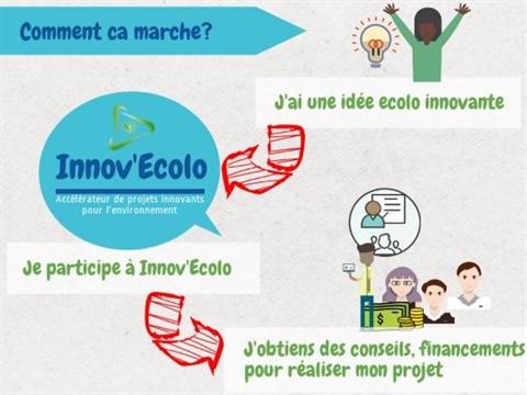 Si vous avez une idée écolo innovante, alors participez au projet «Innov'écolo» et obtenez des conseils et du financement pour réaliser votre projet. L'objectif du programme est de créer un cadre de collaboration entre les entreprises, les investisseurs, les coachs et les porteurs de projets innovants pour l'environnement. Il s'inscrit dans le cadre de la stratégie «Francophonie économique» qui veut promouvoir l'entrepreneuriat et les Objectifs de développement durable après 2015 (ODD Post-2015) des Nations unies. Les jeunes porteurs sélectionnés bénéficieront d'un accompagnement (conseils et financement) dans la réalisation de leur projet.