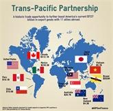 Nécessité de mesures pour bien exploiter le TPP
