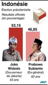 Indonésie : le gouverneur de Jakarta remporte la présidentielle