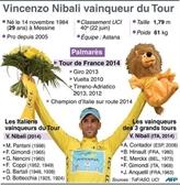 Tour de France : le Tour à Nibali, la dernière étape à Kittel