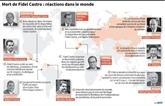 Décès de Fidel Castro : réactions dans le monde