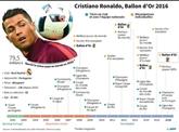 Ballon d'Or : et de quatre pour Cristiano Ronaldo