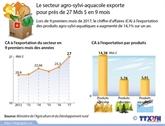 Le secteur agro-sylvi-aquacole exporte pour près de 27 milliards de dollars en 9 mois