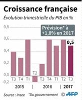 La croissance française au beau fixe après quatre trimestres de hausse