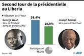 Présidentielle au Liberia : et maintenant, place à la finale
