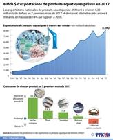 Huit milliards de dollars d'exportations de produits aquatiques prévus en 2017
