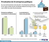 Actionnarisation de 33 entreprises publiques