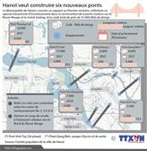 Hanoï veut construire six nouveaux ponts routiers