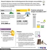 Le développement des énergies renouvelables en retard