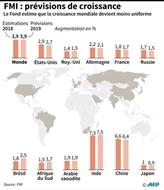 Le FMI inquiet de la capacité du système financier mondial à résister