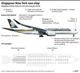 Arrivée à New York du vol le plus long au monde, parti de Singapour