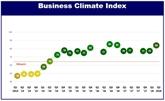 Climat des affaires: progression du Vietnam selon une enquête de l'EuroCham