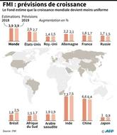 Le FMI au chevet de l'économie mondiale dans une Indonésie meurtrie