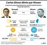 Ghosn écarté, France et Japon réaffirment leur soutien à l'Alliance Renault - Nissan