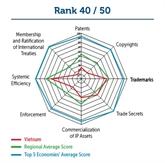 Indice mondial de la PI : le Vietnam à la 40e place