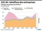 La France championne des distributions de dividendes, selon Oxfam