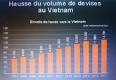 Le Vietnam toujours attractif en termes de transfert de capitaux