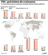 Le conflit commercial menace à court terme la croissance mondiale selon le FMI