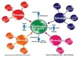 Publication d'un classement en matière d'e-gouvernement au Vietnam en 2017