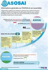 Informations générales sur l'ASOSAI et son assemblée