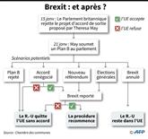 Brexit: Theresa May veut encore retourner discuter à Bruxelles