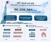 Recensement : le Vietnam compte 96,2 millions d'habitants