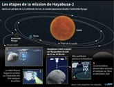 La sonde japonaise Hayabusa2 s'apprête à se poser sur l'astéroïde Ryugu