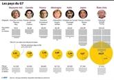 Terrorisme, Internet et trafic de migrants au menu du G7 des ministres de l'Intérieur