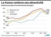La France en tête en Europe dans l'industrie et la recherche et développement