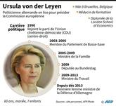 L'Allemande von der Leyen, élue de justesse première femme à la tête de la CE