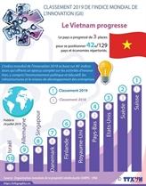 Innovation: le Vietnam progresse de 3 places dans le classement mondial
