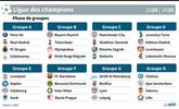 C1: Le PSG tombe sur le Real, une carte à jouer pour Lyon