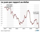 Pékin laisse chuter le yuan et les marchés dévissent