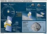 La sonde américaine Osiris-Rex a touché l'astéroïde Bennu