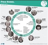 Les prix Nobel honorés