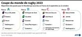 Mondial-2023 de rugby : la France confrontée d'entrée aux géants néo-zélandais