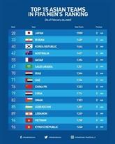Classement FIFA : le Vietnam continue sa présence parmi les 15 premières nations asiatiques