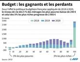 Les perdants de la politique fiscale et budgétaire hérisse le gouvernement français