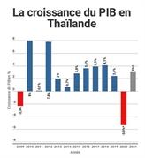 La Thaïlande se prépare pour une grave récession en 2020