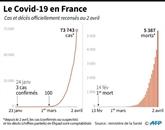 Virus : le bilan s'aggrave toujours plus aux États-Unis, lueur d'espoir en Europe