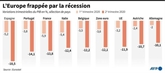 Zone euro : chute record du PIB, reprise lente annoncée