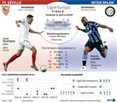 Ligue Europa : Séville - Inter, une finale d'habitués au bout d'une édition inédite
