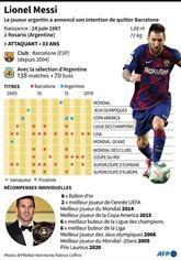 FC Barcelone : Messi durcit le bras de fer